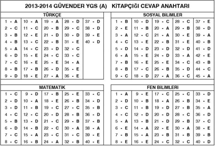 2013-2014 GÜVENDER CEVAP ANAHTARI (A).jpg