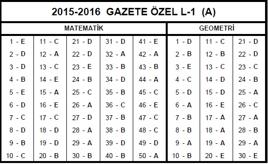 2015-2016 L1 MAT-GEO CEVAP ANAHTARI